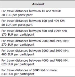 Proplacení cestovních výdajů